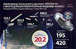 21 июля 2021 г., запуск модуля «НАУКА»!